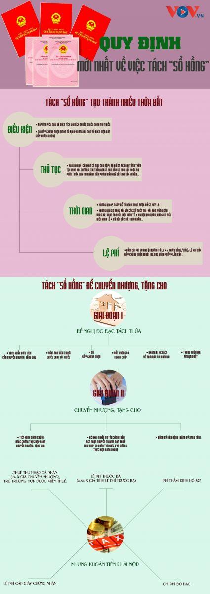 quy định tách sổ hồng